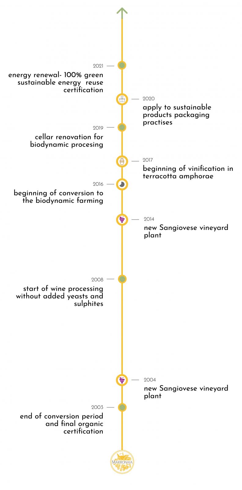 Timeline - La Marronaia - biodynamic
